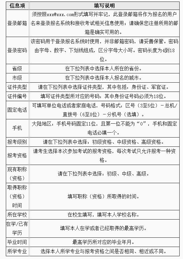 2019下半年江苏软考网上报名表填写须知
