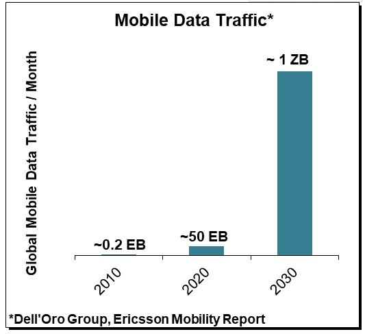 Dell'Oro观点:5G技术发展下一步 向6 GHz频段要容量